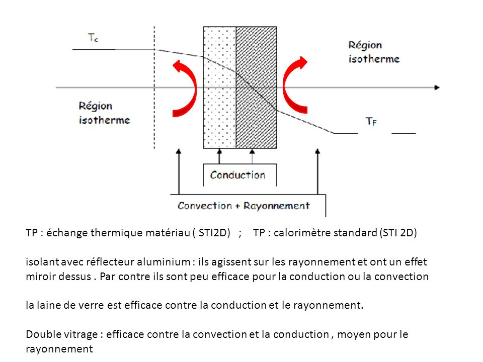TP : échange thermique matériau ( STI2D) ; TP : calorimètre standard (STI 2D)