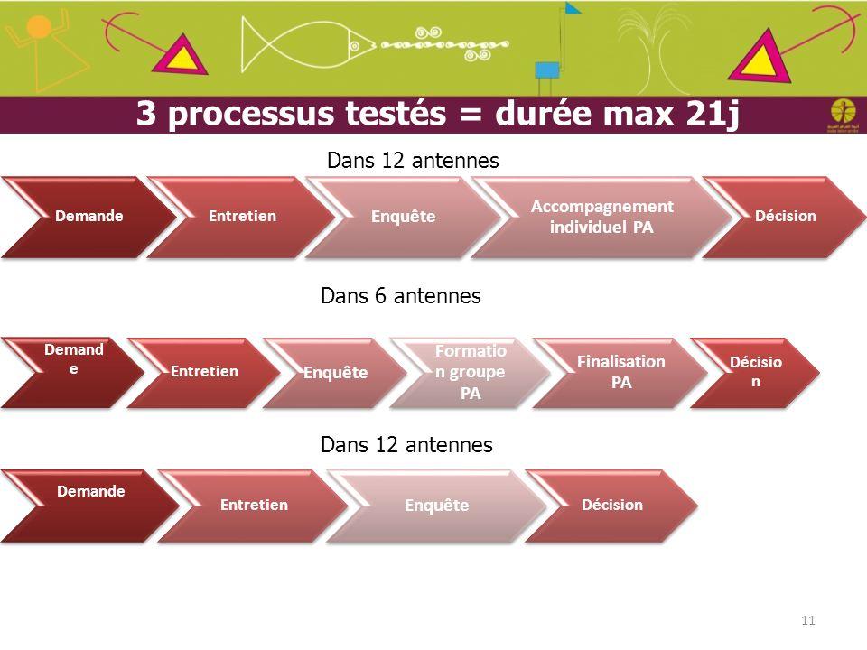 3 processus testés = durée max 21j