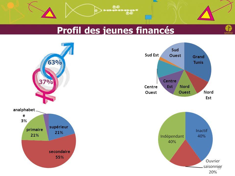 Profil des jeunes financés