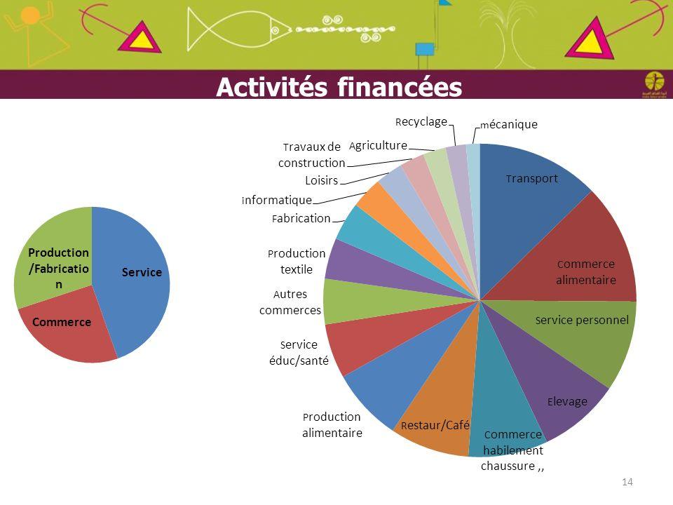 Activités financées