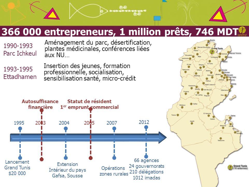 Juin 2012 366 000 entrepreneurs, 1 million prêts, 746 MDT