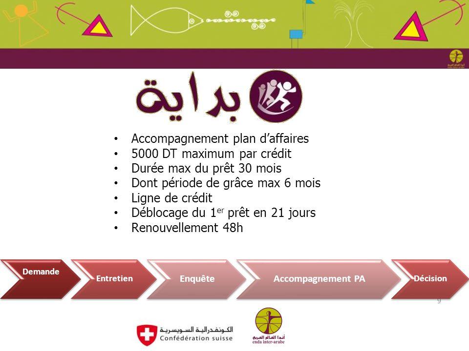 Juin 2012 Accompagnement plan d'affaires 5000 DT maximum par crédit