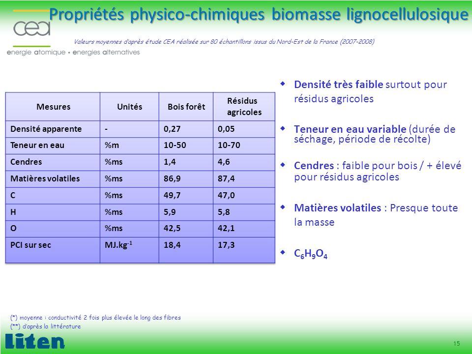 Propriétés physico-chimiques biomasse lignocellulosique