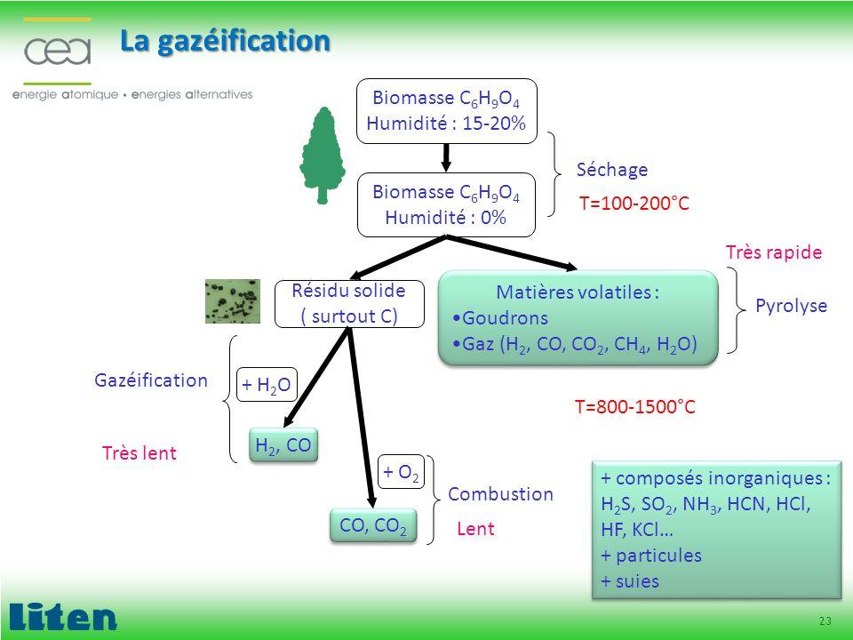 La gazéification Biomasse C6H9O4 Humidité : 15-20% Séchage