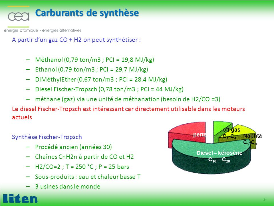 Carburants de synthèse