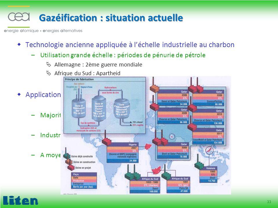 Gazéification : situation actuelle