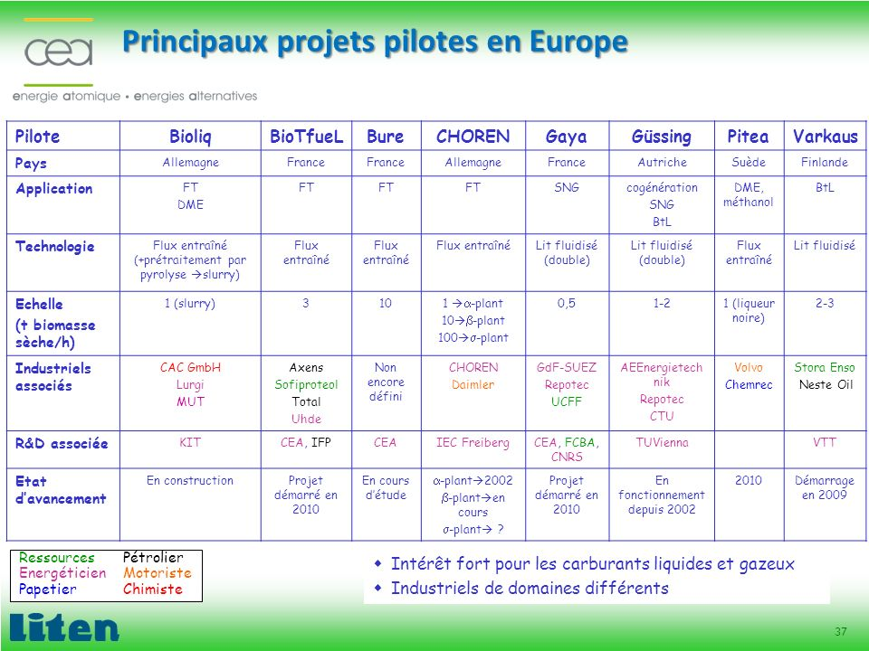 Principaux projets pilotes en Europe