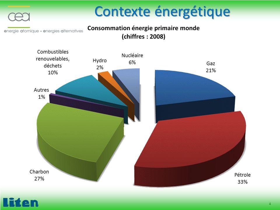 Contexte énergétique Energies fossiles = 80% de l'énergie