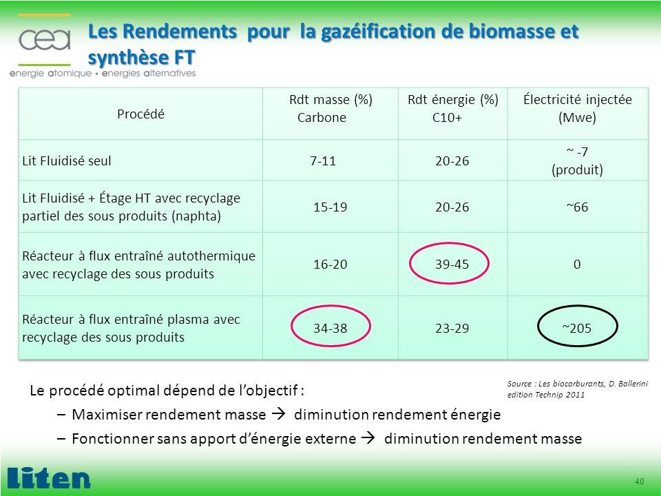 Les Rendements pour la gazéification de biomasse et synthèse FT