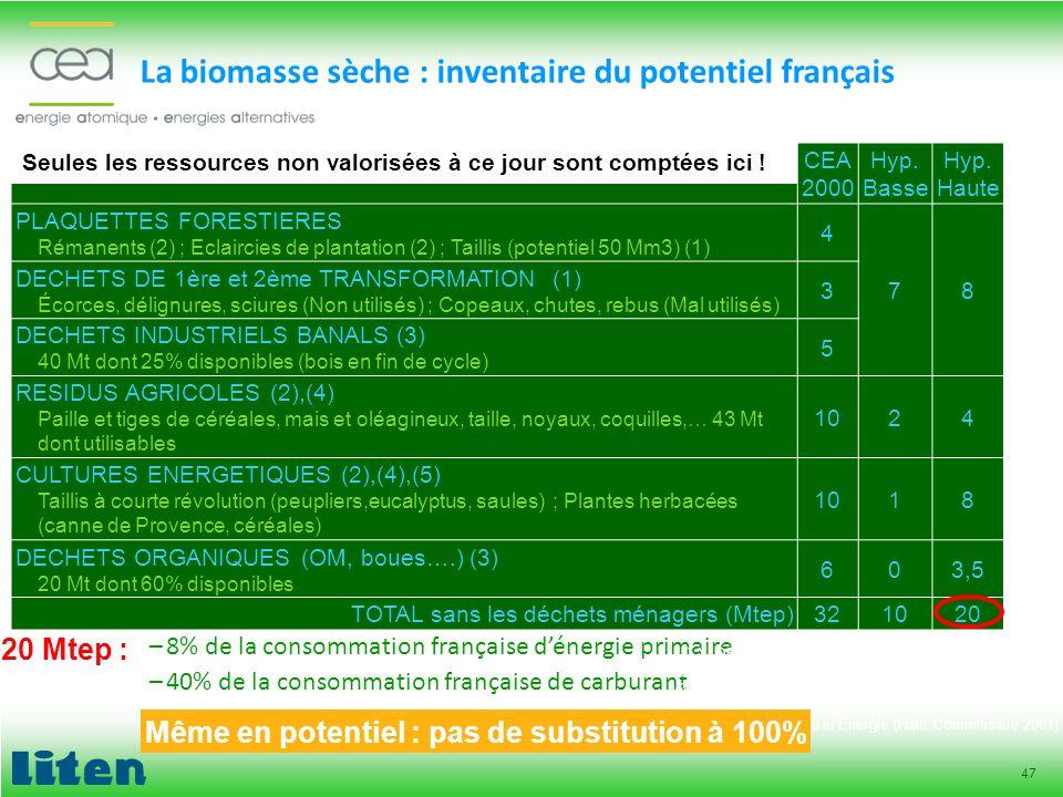La biomasse sèche : inventaire du potentiel français