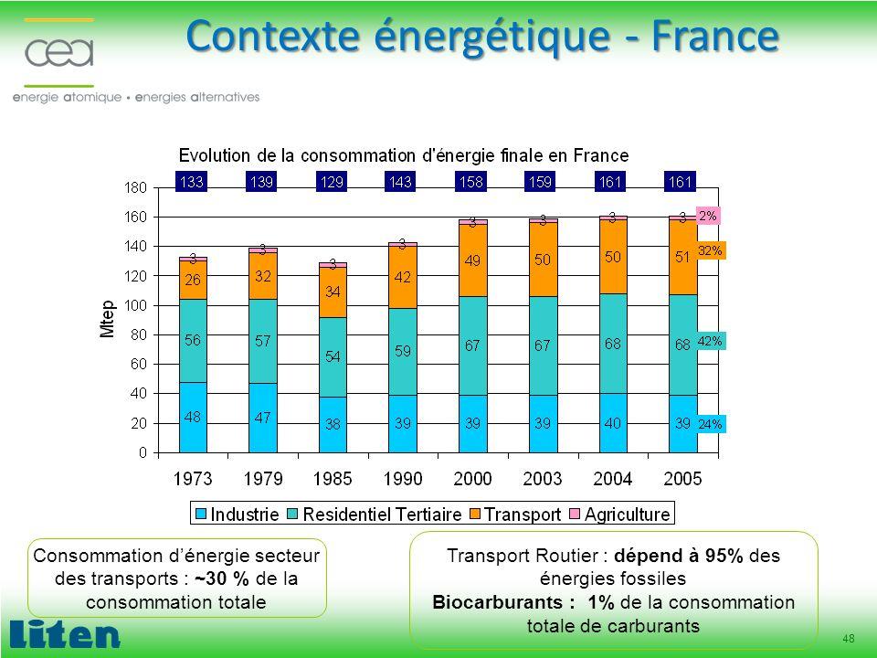 Contexte énergétique - France