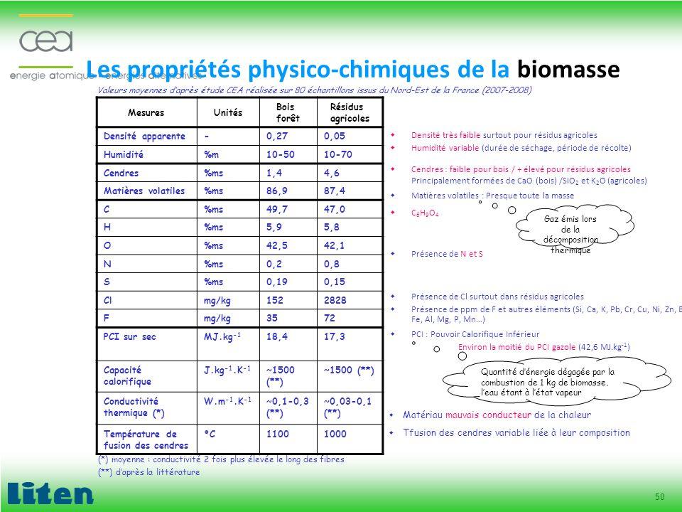 Les propriétés physico-chimiques de la biomasse