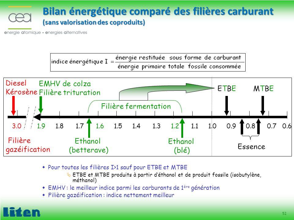 Bilan énergétique comparé des filières carburant (sans valorisation des coproduits)