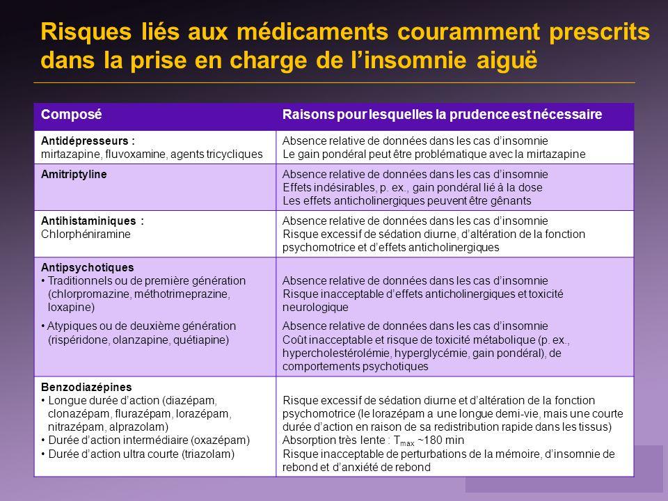 Risques liés aux médicaments couramment prescrits dans la prise en charge de l'insomnie aiguë