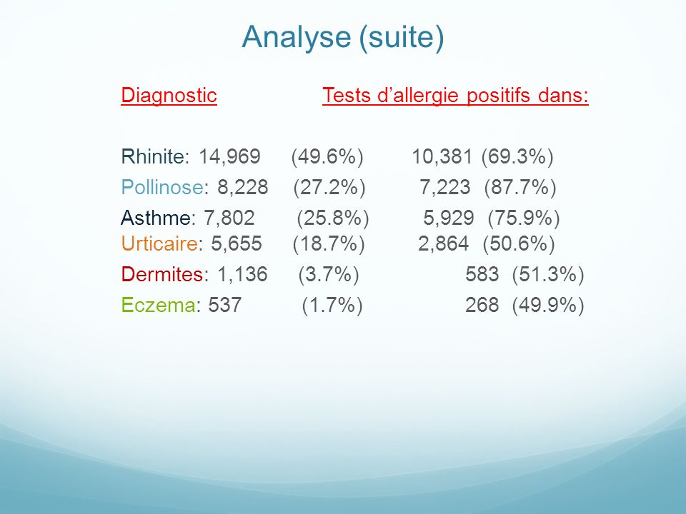 Analyse (suite)