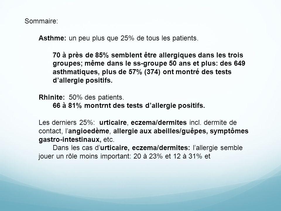 Sommaire: Asthme: un peu plus que 25% de tous les patients.