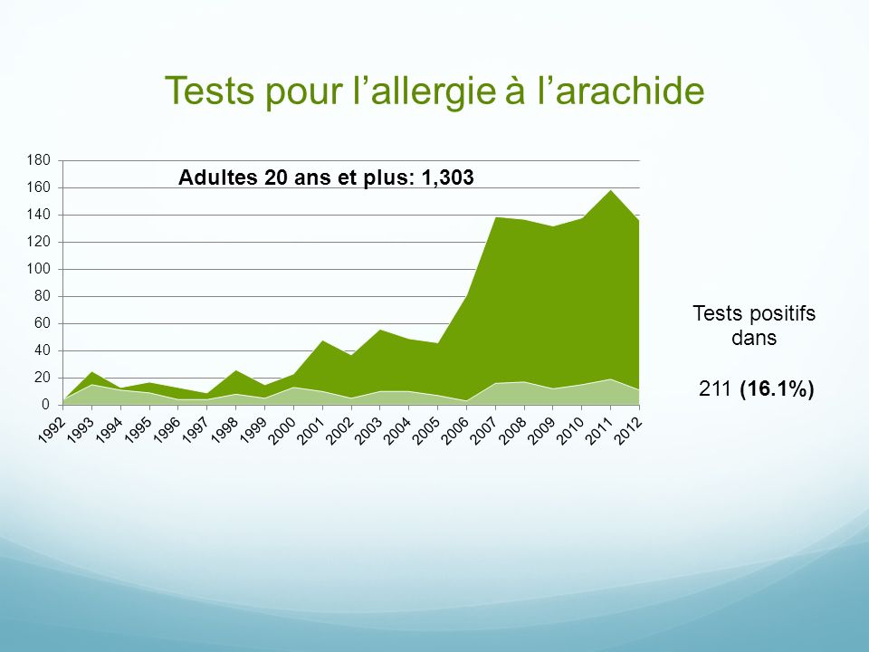 Tests pour l'allergie à l'arachide