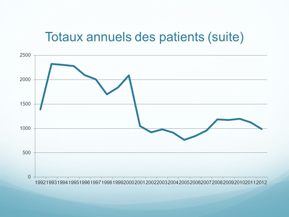 Totaux annuels des patients (suite)