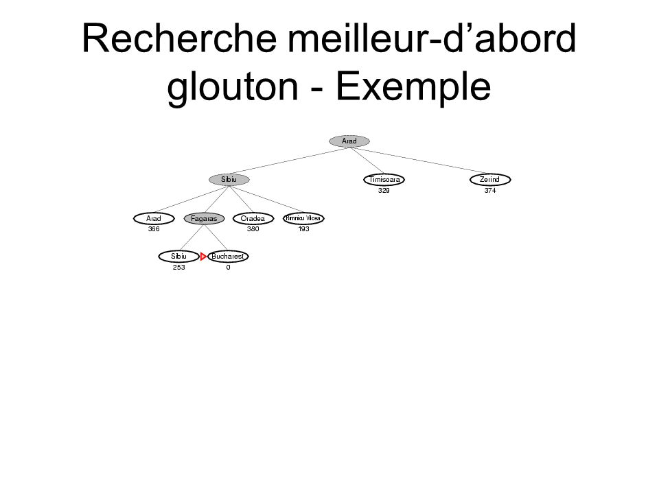 Recherche meilleur-d'abord glouton - Exemple