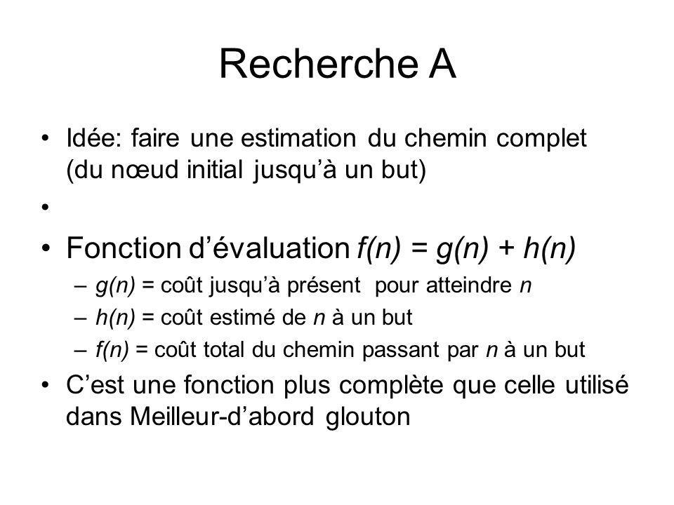 Recherche A Fonction d'évaluation f(n) = g(n) + h(n)