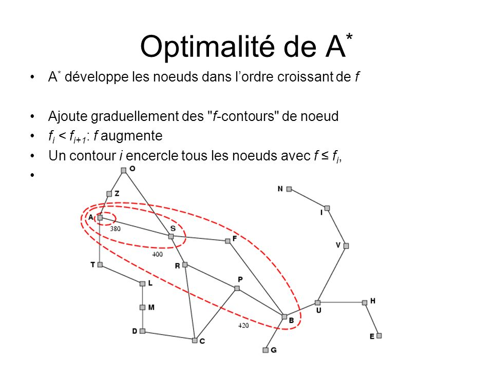 Optimalité de A* A* développe les noeuds dans l'ordre croissant de f