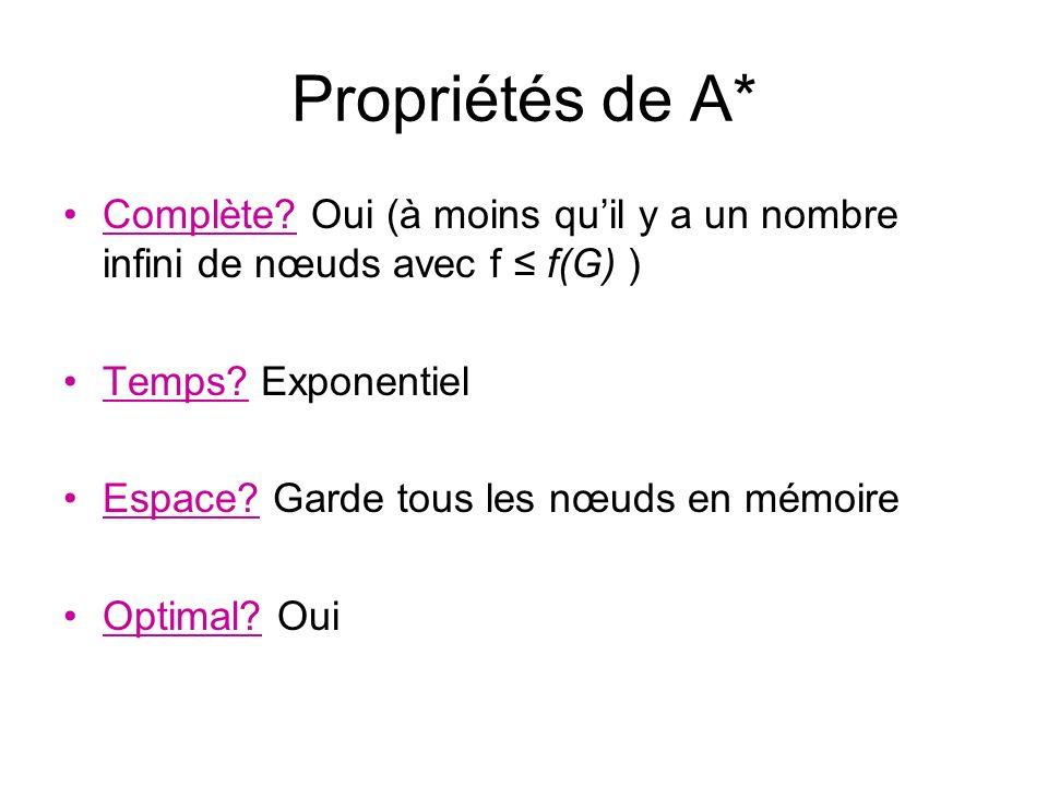 Propriétés de A* Complète Oui (à moins qu'il y a un nombre infini de nœuds avec f ≤ f(G) ) Temps Exponentiel.