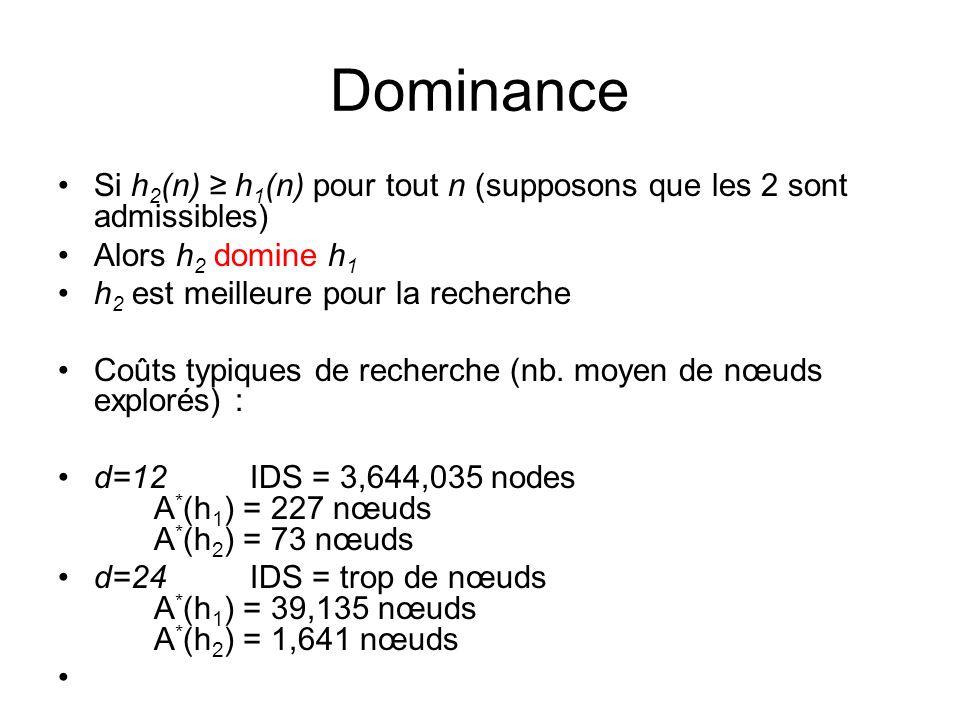 Dominance Si h2(n) ≥ h1(n) pour tout n (supposons que les 2 sont admissibles) Alors h2 domine h1. h2 est meilleure pour la recherche.