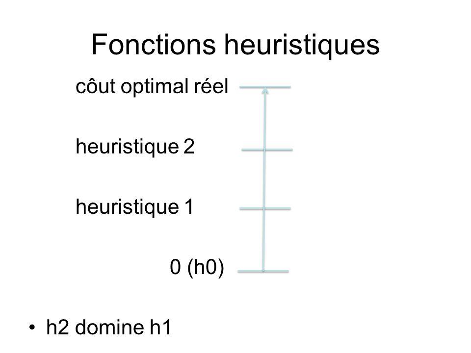 Fonctions heuristiques