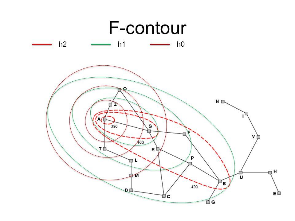 F-contour h2 h1 h0