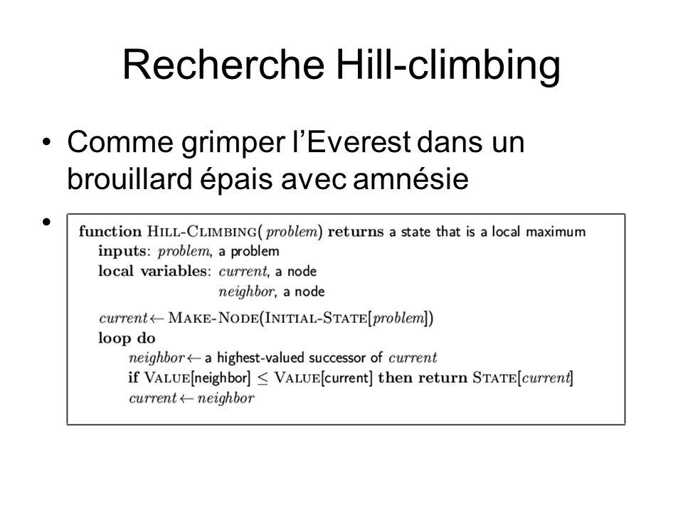 Recherche Hill-climbing