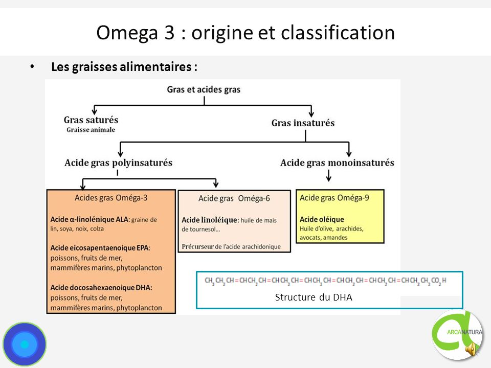Omega 3 : origine et classification