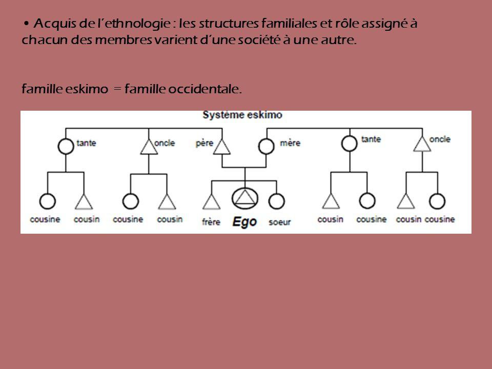 • Acquis de l'ethnologie : les structures familiales et rôle assigné à chacun des membres varient d'une société à une autre.