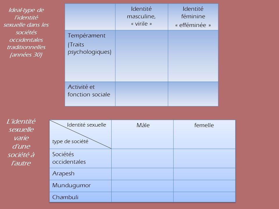 L'identité sexuelle varie d'une société à l'autre