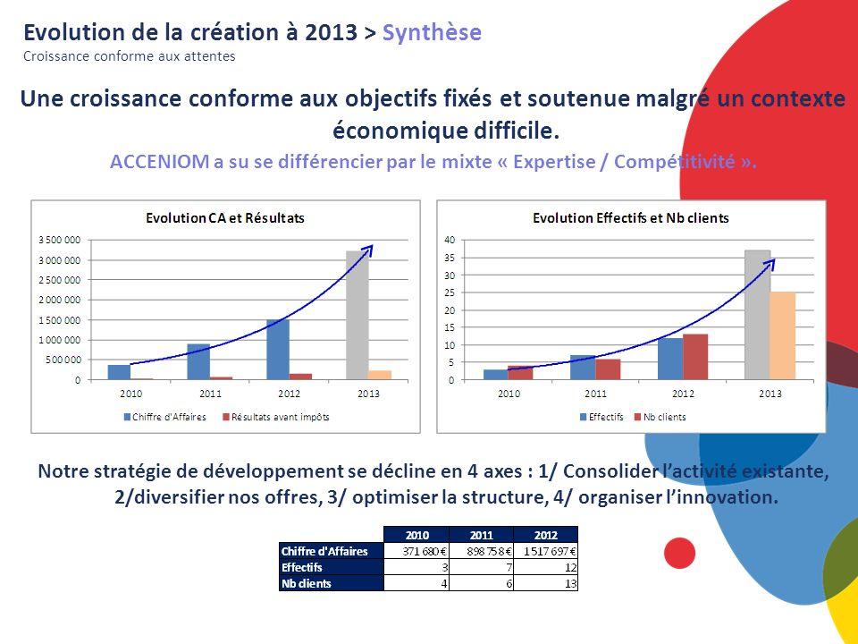 Evolution de la création à 2013 > Synthèse