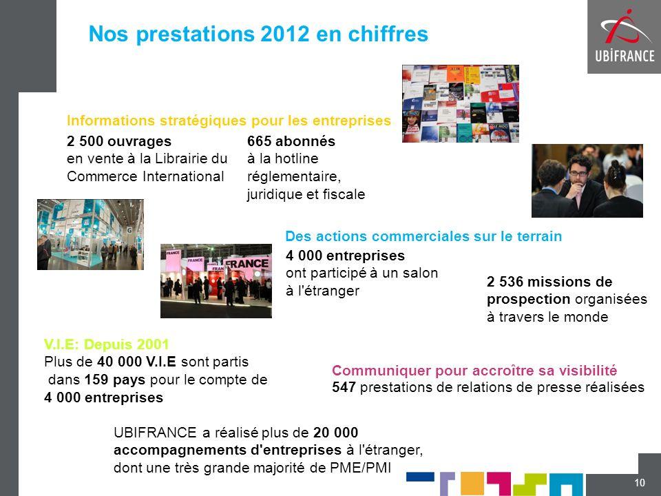 Nos prestations 2012 en chiffres