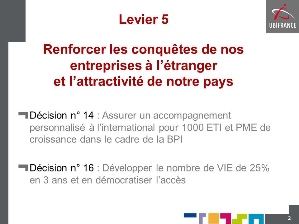 Levier 5 Renforcer les conquêtes de nos entreprises à l'étranger et l'attractivité de notre pays
