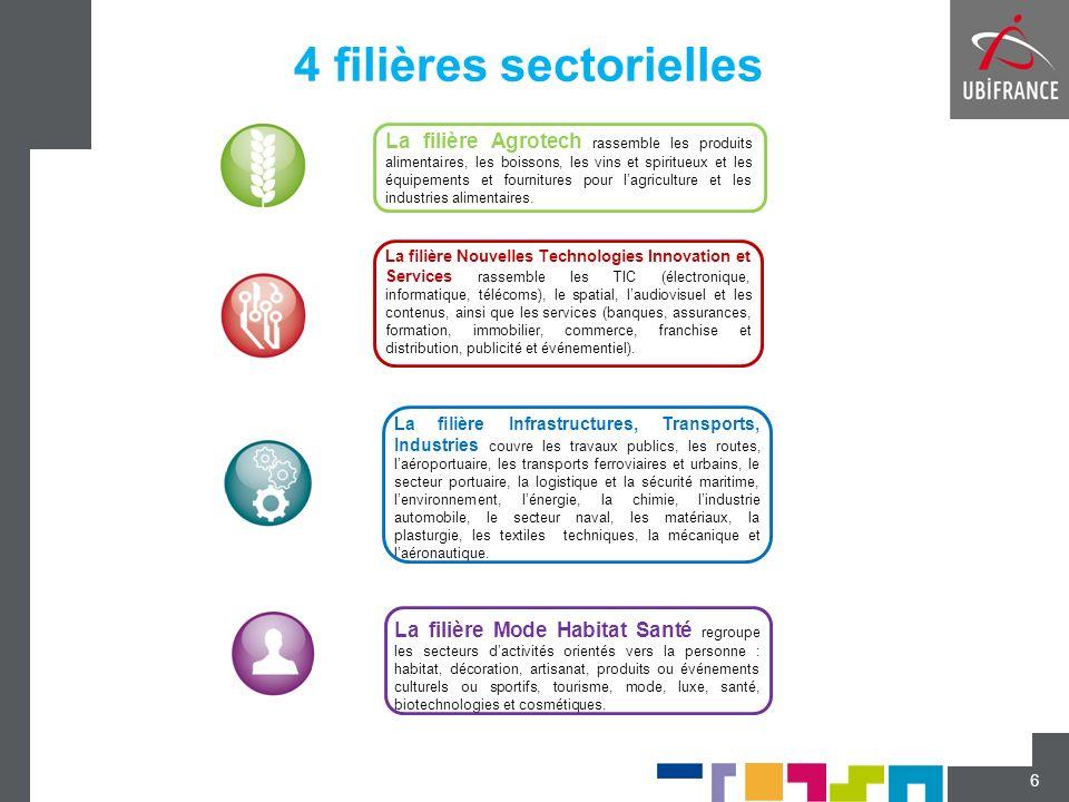 4 filières sectorielles