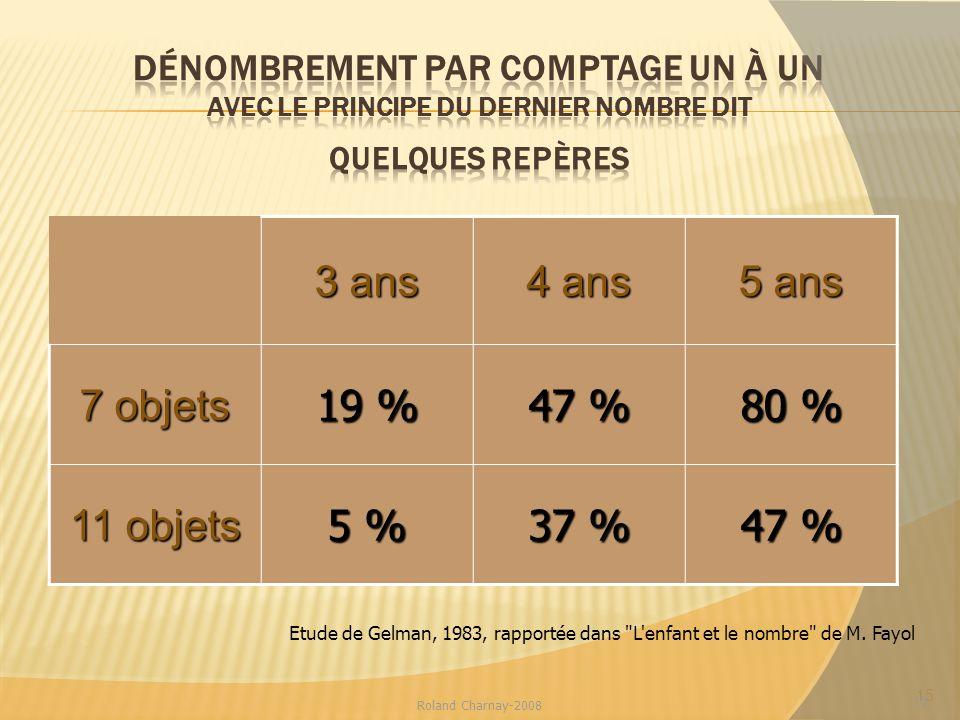 3 ans 4 ans 5 ans 7 objets 19 % 47 % 80 % 11 objets 5 % 37 %