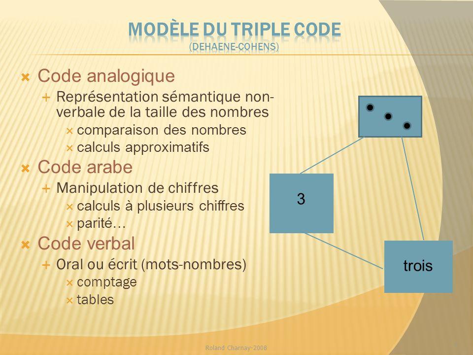 Modèle du triple code (Dehaene-Cohens)