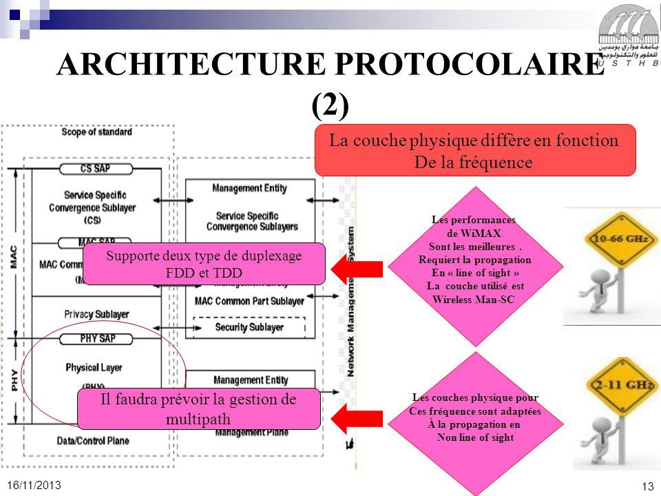 ARCHITECTURE PROTOCOLAIRE (2)