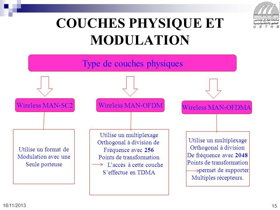COUCHES PHYSIQUE ET MODULATION