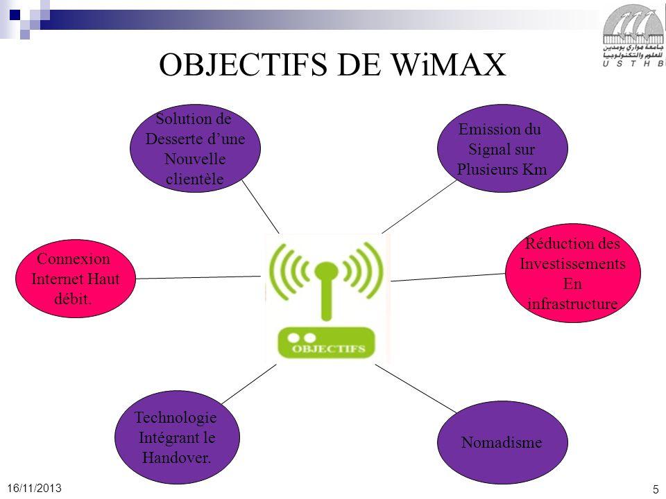 OBJECTIFS DE WiMAX Solution de Emission du Desserte d'une Signal sur