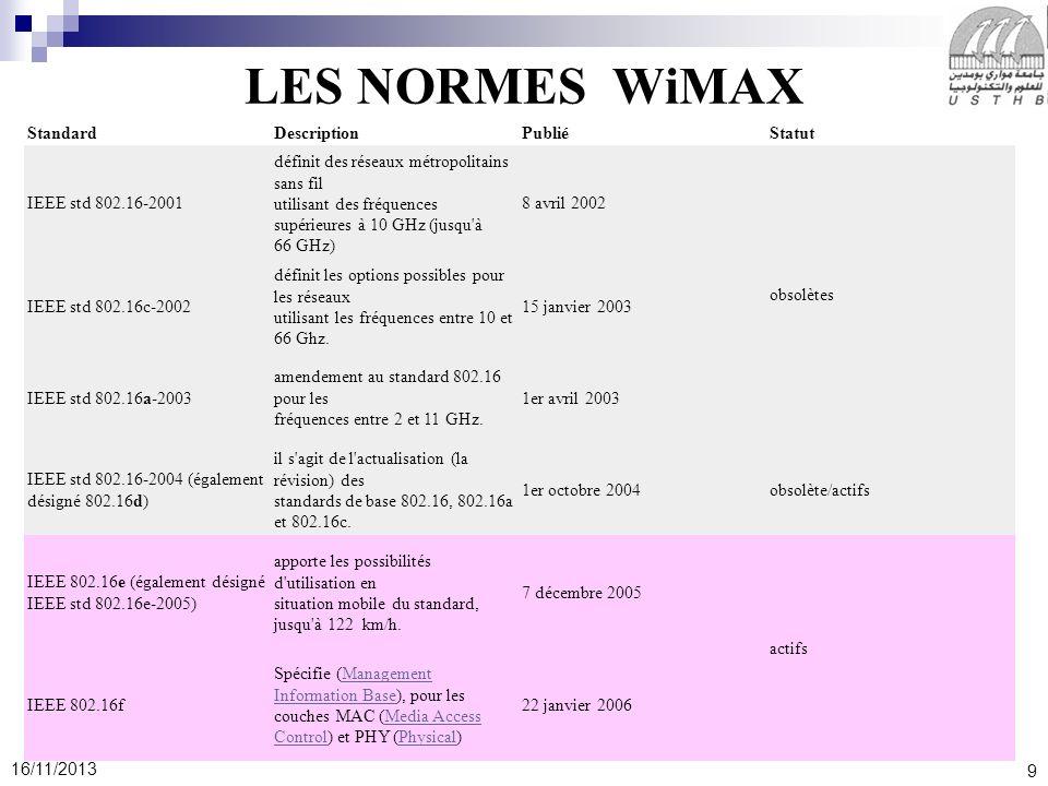 LES NORMES WiMAX Standard Description Publié Statut