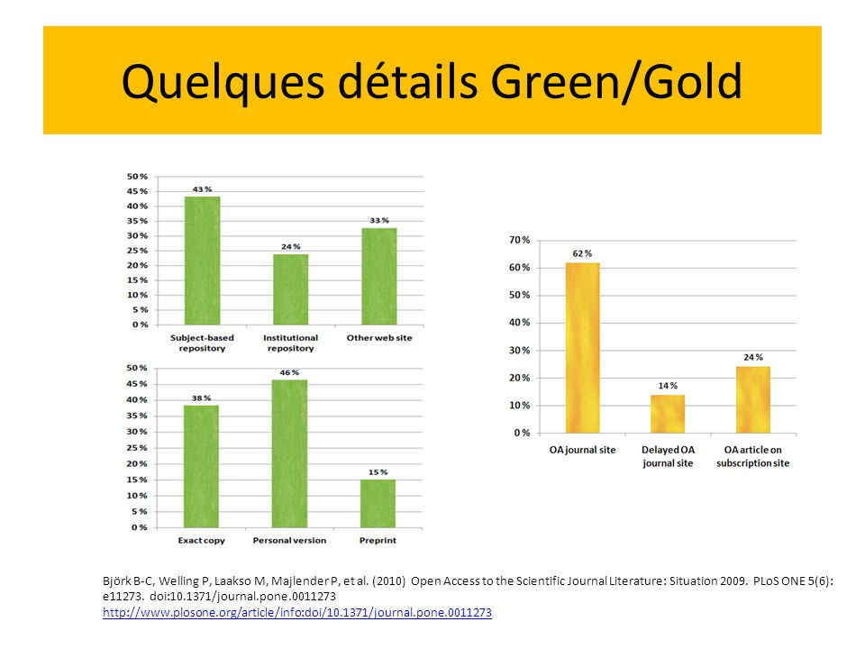 Quelques détails Green/Gold