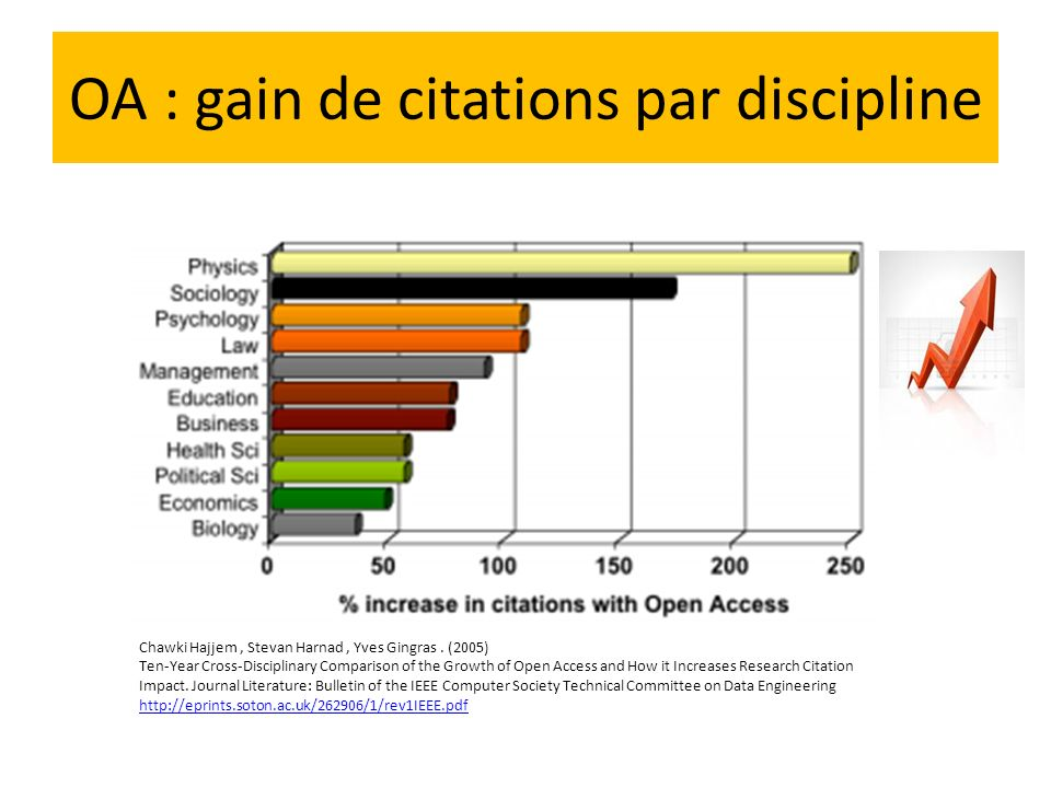 OA : gain de citations par discipline