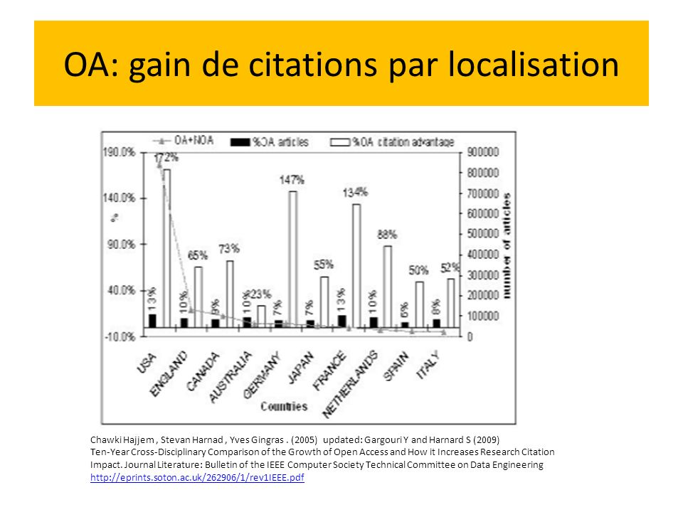 OA: gain de citations par localisation