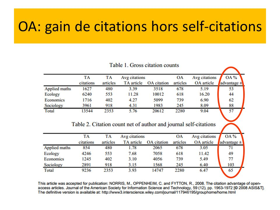 OA: gain de citations hors self-citations