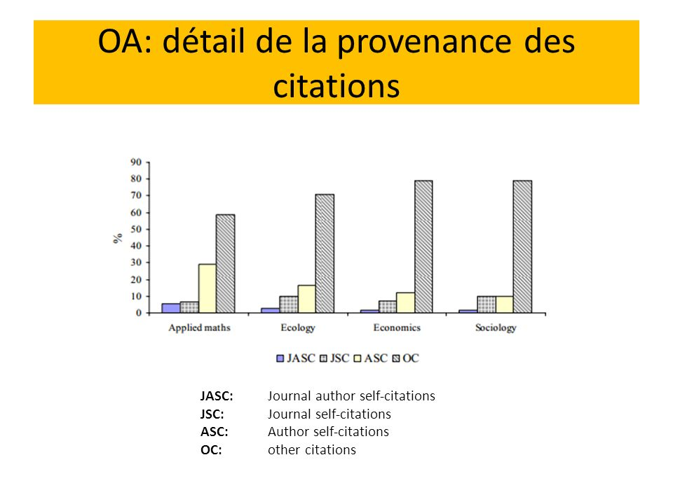 OA: détail de la provenance des citations