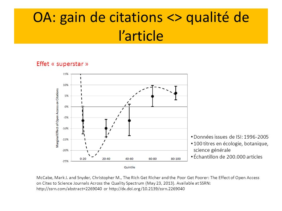 OA: gain de citations <> qualité de l'article