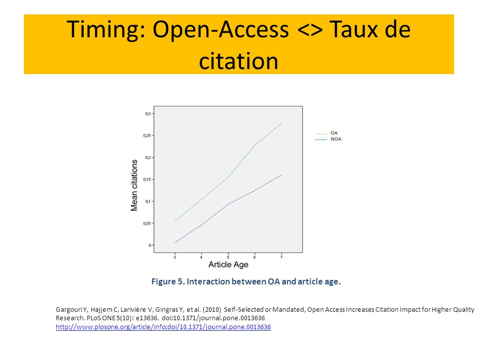 Timing: Open-Access <> Taux de citation